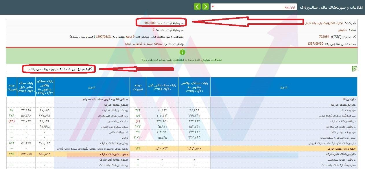 ترازنامه شرکت تجارت الکترونیک پارسیان کیش (تاپکیش) - سرمایه ثبت شده